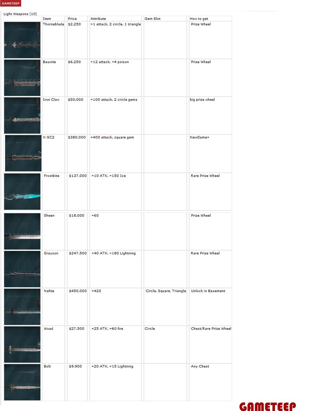 infinity list. infinity blade ii locked light weapons list