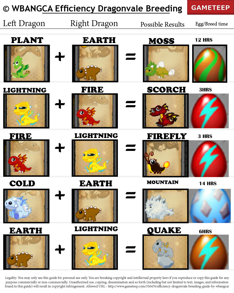 WBANGCA DragonVale Breeding Guide-2