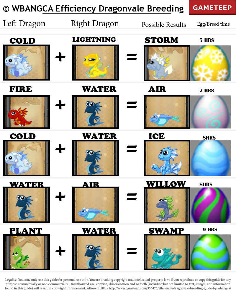 Dragonvale breeding list with pictures